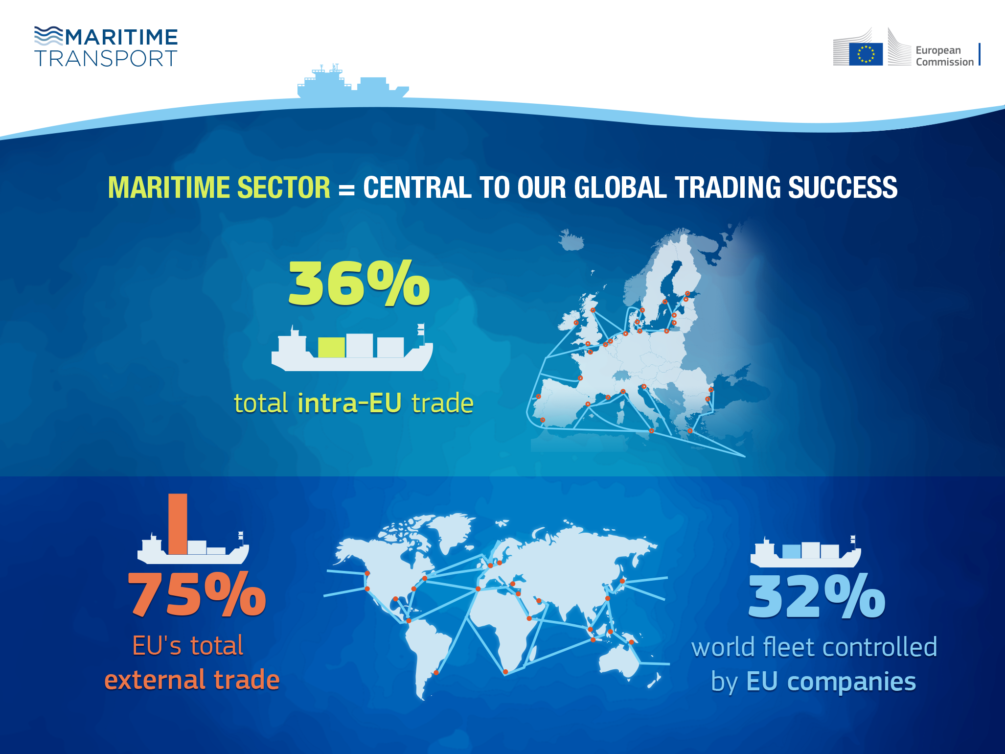 Did you know that 90 % of world trade is transported by sea and that EU seas are the busiest in the world?